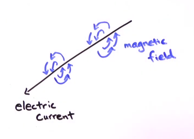 Magnetic field forms around electric current