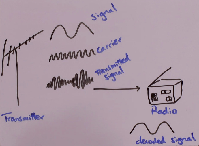 Transmitter combining signal and carrier waves into a transmitted signal, which is decoded by a radio receiver