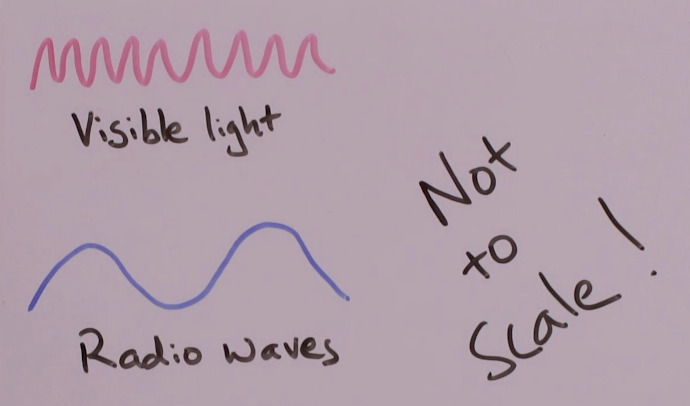 Radio waves have longer wavelengths than visible light