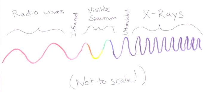 Relative lengths of radio waves, infrared light, the visible spectrum, uv radiation and X-ray radiation shown (not to scale).