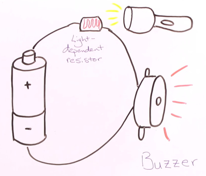 A simple LDR circuit with a battery, buzzer, and light-dependent resistor will trigger the buzzer when exposed to the light from a flashlight