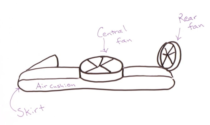 Drawing of hovercraft showing a skirt surrounding the lower air cushion, a central fan, and a rear fan