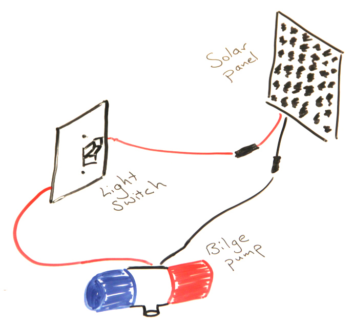 Drawing of DIY solar fountain circuit with solar panel connected to light switch, which is connected to a bilge pump, which is connected back to the solar panel.